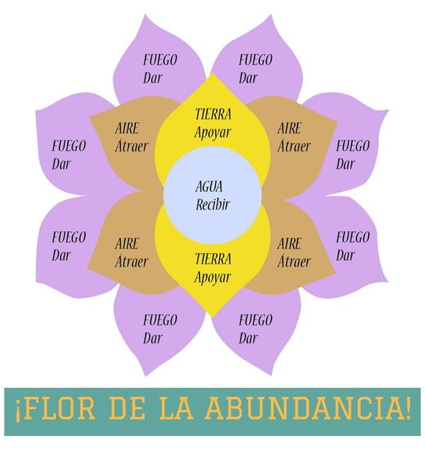 Flor-de-la-abundancia